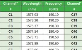 CWDM & DWDM Wavelength Specifications