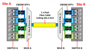 Multiplexing – An Australian Case Study