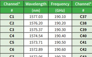CWDM & DWDM Wavelength Specifications